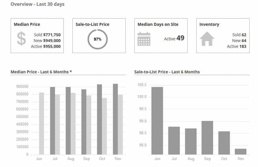 Woodland Hills Real Estate Market Report