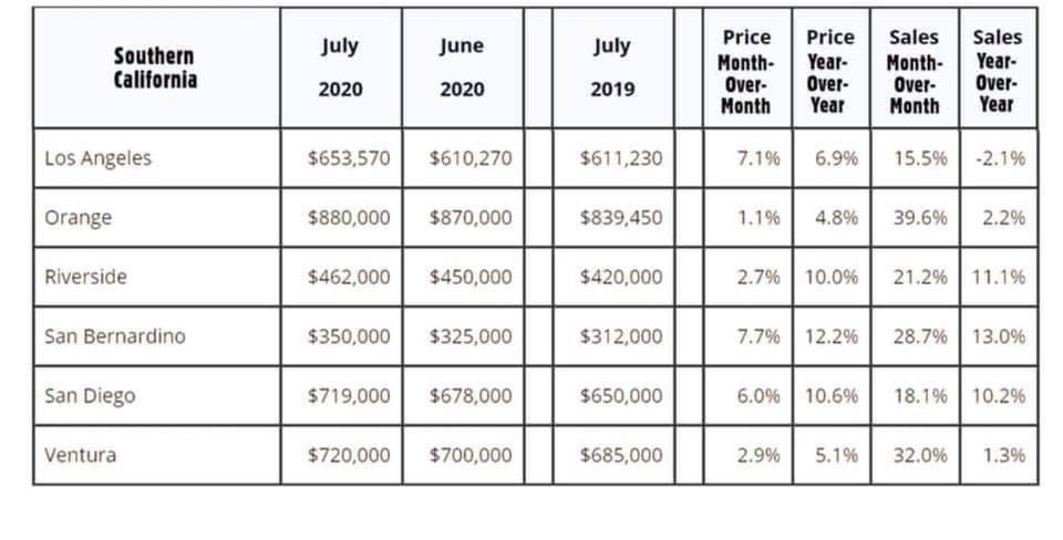 Real estate update for August 2020 in california home sales market