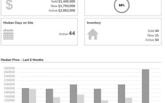 Calabasas Housing Market November 2020